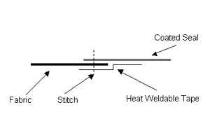 diagram of heat seal
